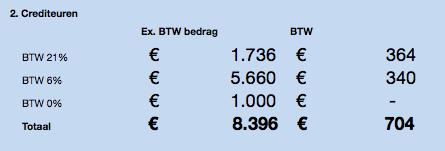 aangifte omzetbelasting-Mijn Johan-BTW aangifte - Crediteuren